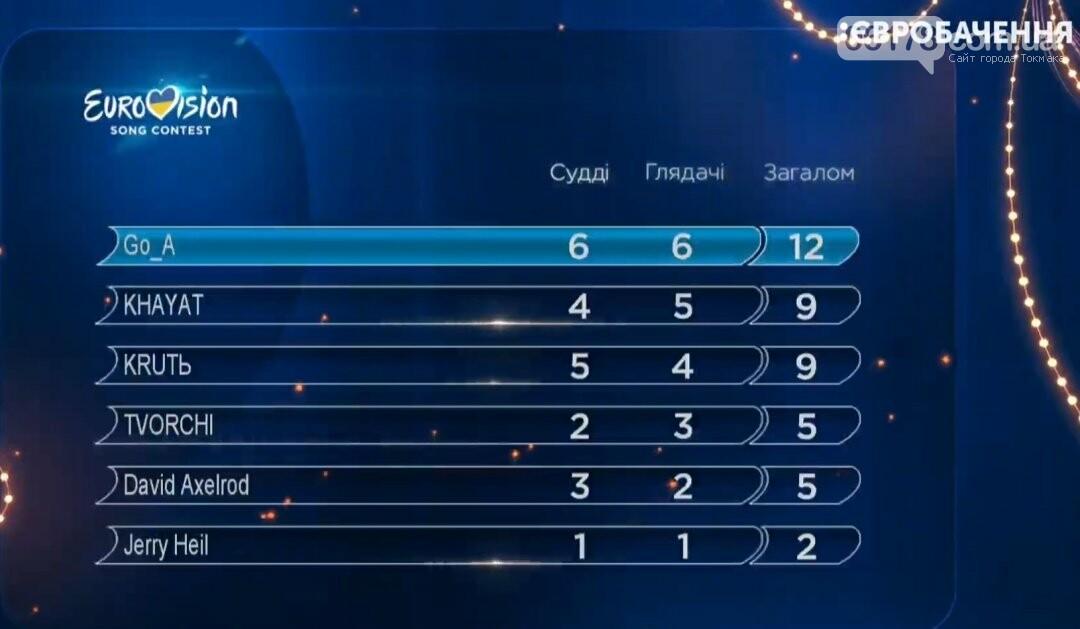 Хто буде представляти Україну на Євробаченні 2020?, фото-1